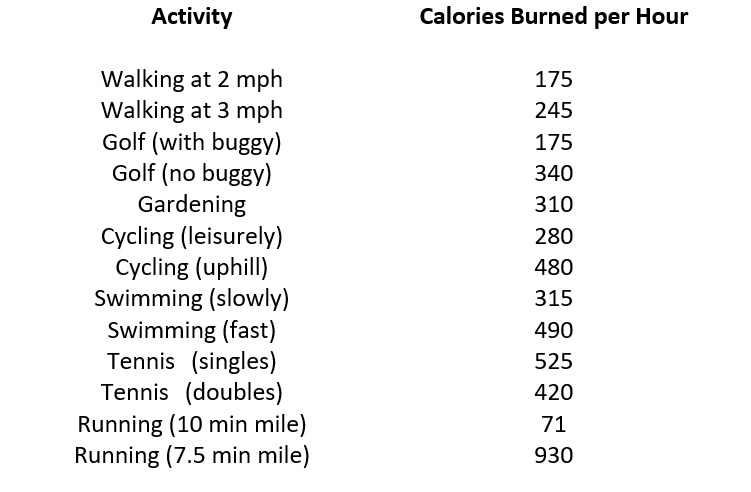 Carlories burned during exercise